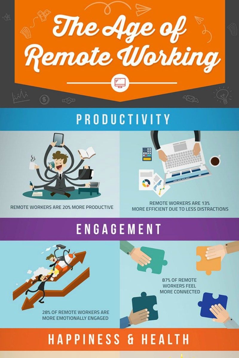 Remote Work Infographic Infographic, Remote, Digital