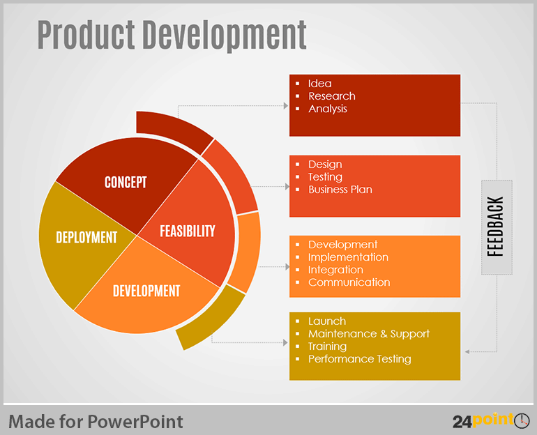 Tips to visualise product development cycle on powerpoint for Company product development