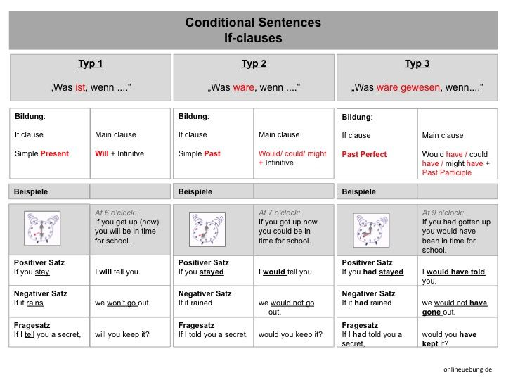 englisch conditional sentences typ 3 if clauses onlineuebung englisch bungen englisch. Black Bedroom Furniture Sets. Home Design Ideas