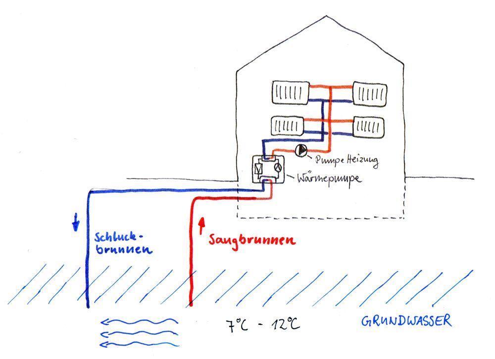 darstellung einer grundwasser w rmepumpe waermepumpe grundwasser f rs haus pinterest. Black Bedroom Furniture Sets. Home Design Ideas