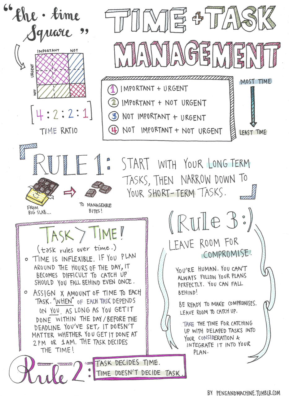 Worksheets Time Management Worksheets For College Students 4 productivity tips that changed my life this year per ardua ad astra the students come up with a task and create how to tip sheet for others could even do thi