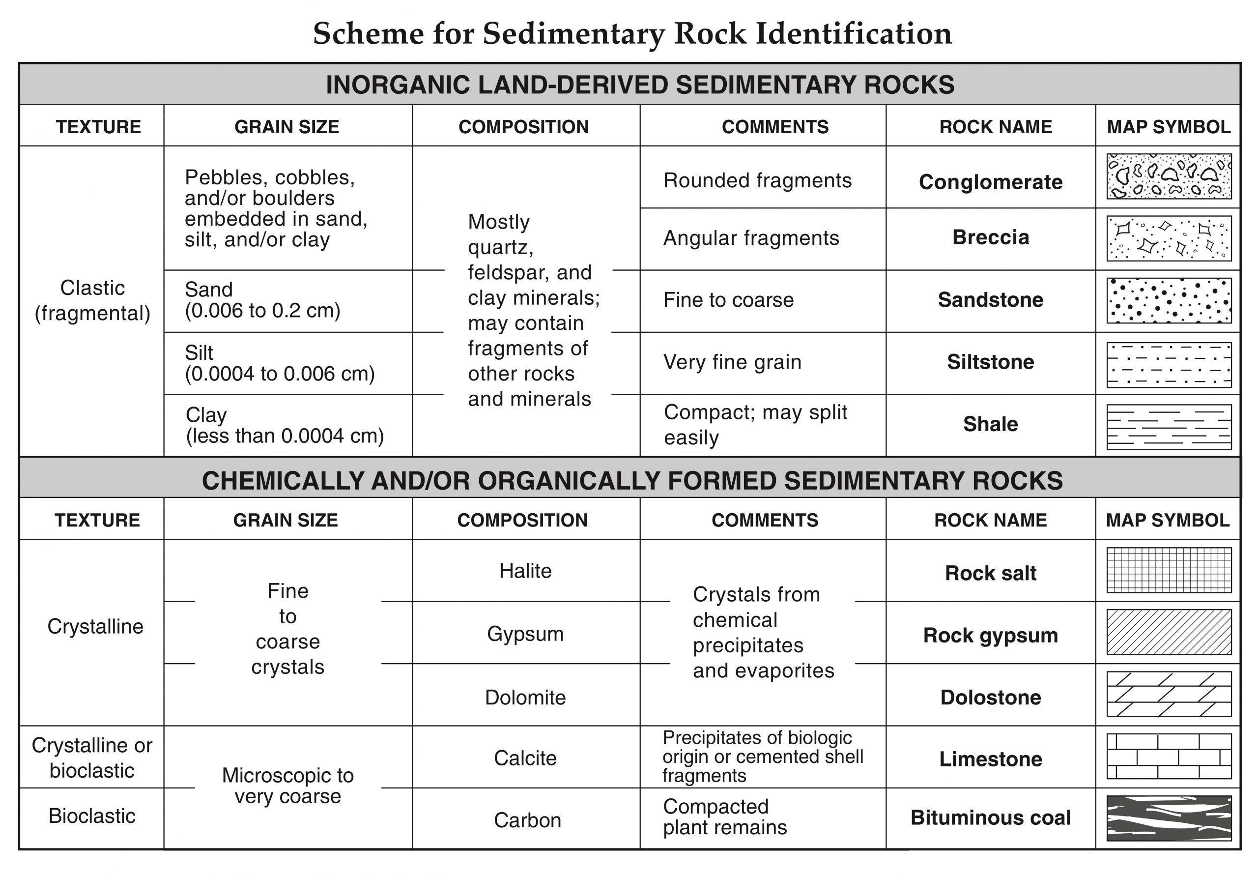 Mineral Identification Worksheet Answers Regents Earth
