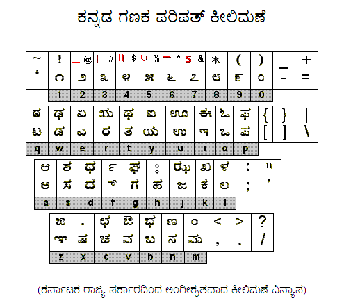 openITguru}: How to Use Baraha and Nudi Kannada Word Processors
