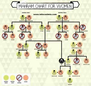 Mahram Chart for Women in Islam – Sailan Muslim – The Online