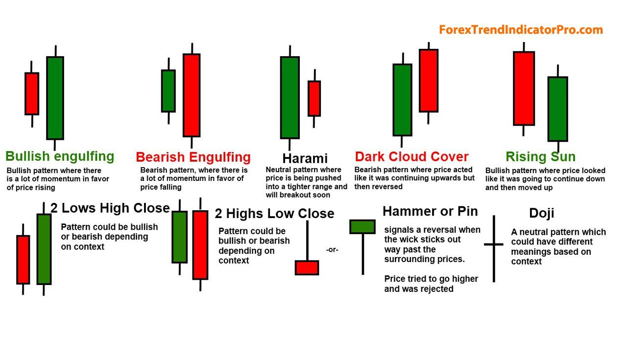 All Types Of Candle Stick You Should Know If You Want To Trade