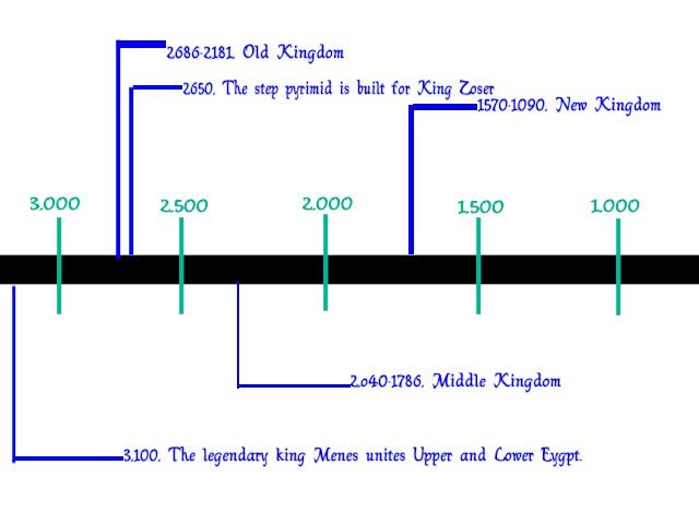 Old kingdom egypt timeline these egyptian pharaohs are old kingdom egypt timeline these egyptian pharaohs are detailed in the ancient egyptian timeline thecheapjerseys Gallery