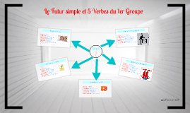 Revisons Avec Un Prezi Verbes Envoyer Appeler Employer Jeter Et Payer Au Futur Simple Teaching French Teaching Grammar Grammar