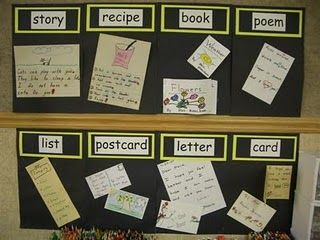 love the idea of having examples of different types of writing - start them teacher made/found, then throughout the year you can replace them with student samples.  :)