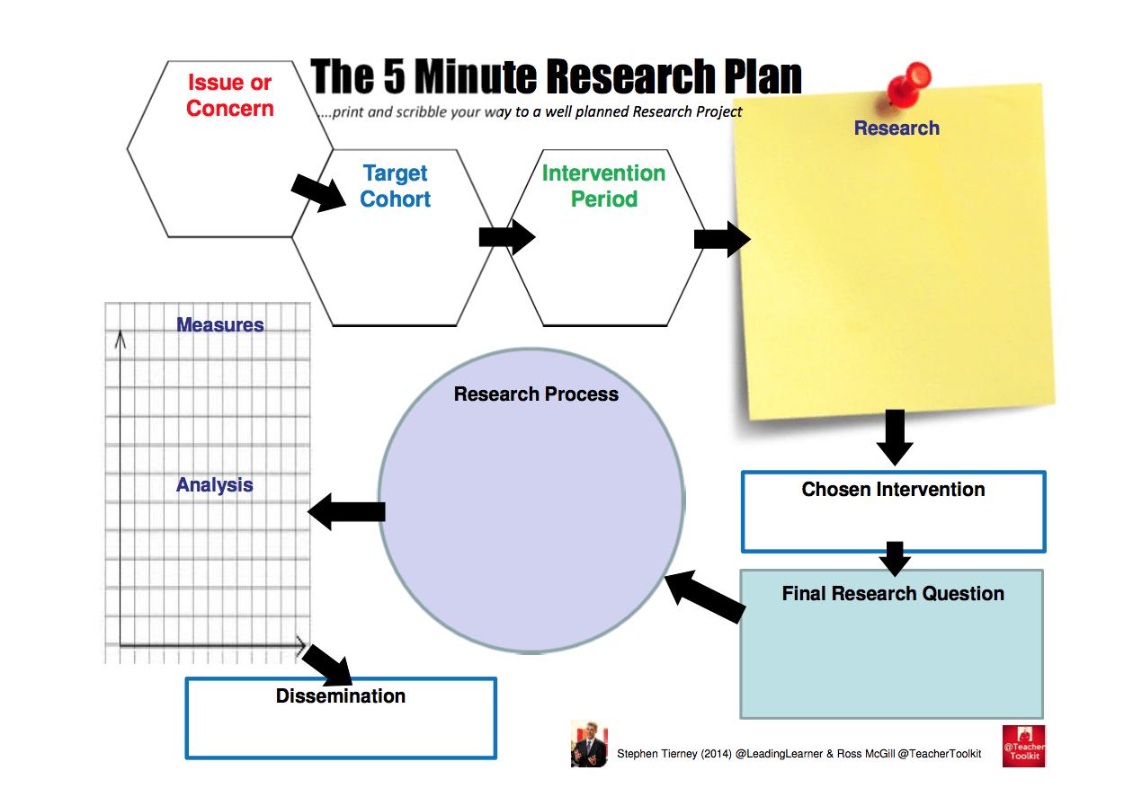 The Minute Research Plan  School    School