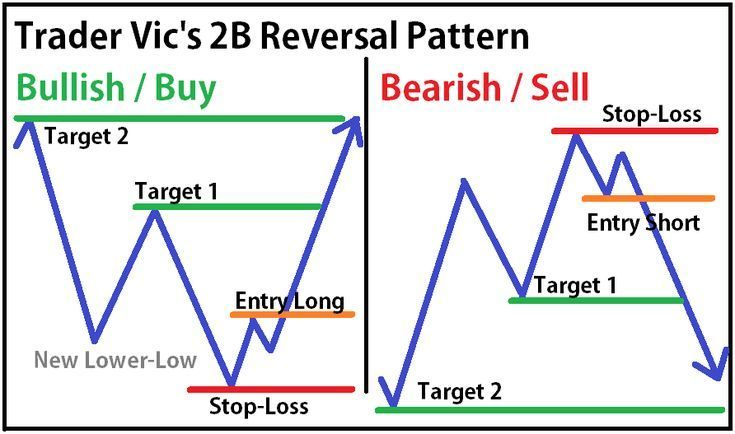 Forex Trading Strategies Day Trading Stocks Trading Pins Pin