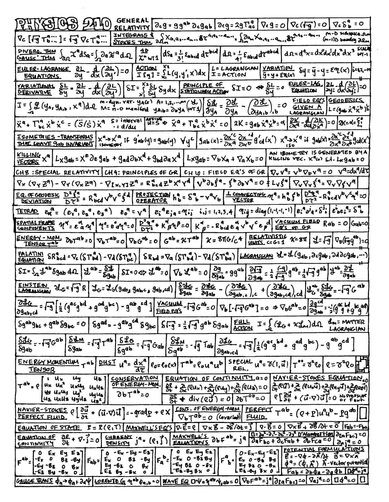 Physics Cheat Sheet 2