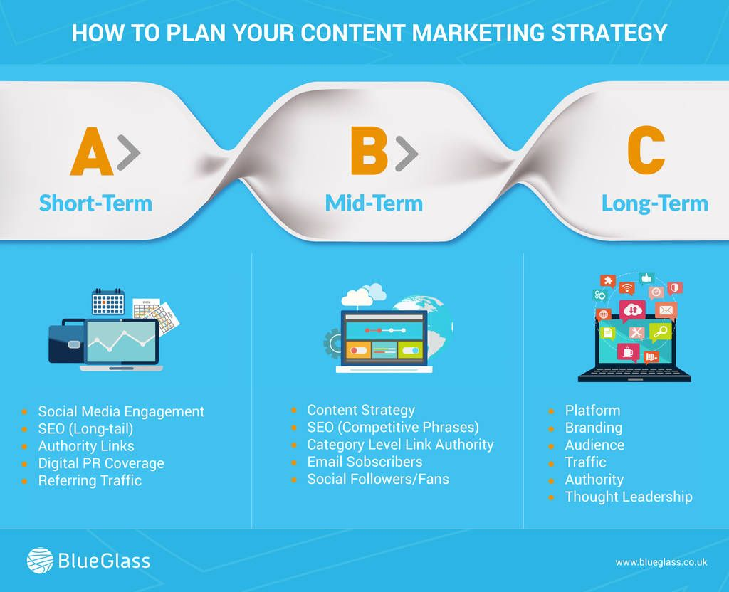 Content Marketing Strategy  Blogging  Content Marketing