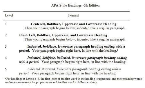 Dissertation Helper On Twitter Apa Heading Style Format Abstract