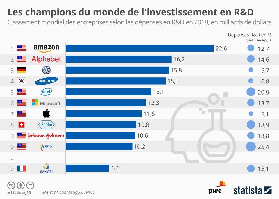 Les Champions Du Monde Des Depenses En R D Infographie Le