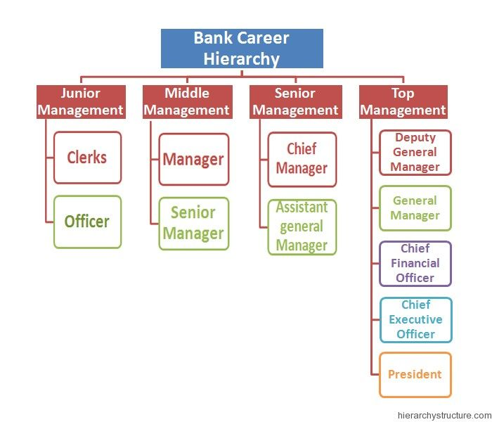 Bank Career Hierarchy Career Hierarchy Pinterest