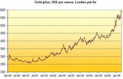 Forex Gold Rate Today Goldrate Goldrateusa Goldratetoday