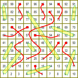 Snakes And Ladders: Where The Snakes Are Stochastic Processes And The  Ladders Are Unreliable.  The Ladders