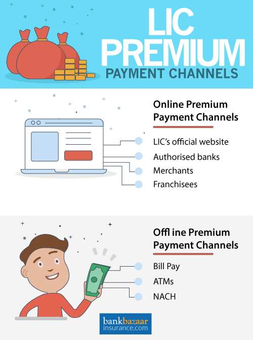 Lic Offers A Range Of Online And Offline Premium Payment Channels To Help Customers Pay Their Premiums In A Hassle F Paying Bills Life Insurance Policy Payment