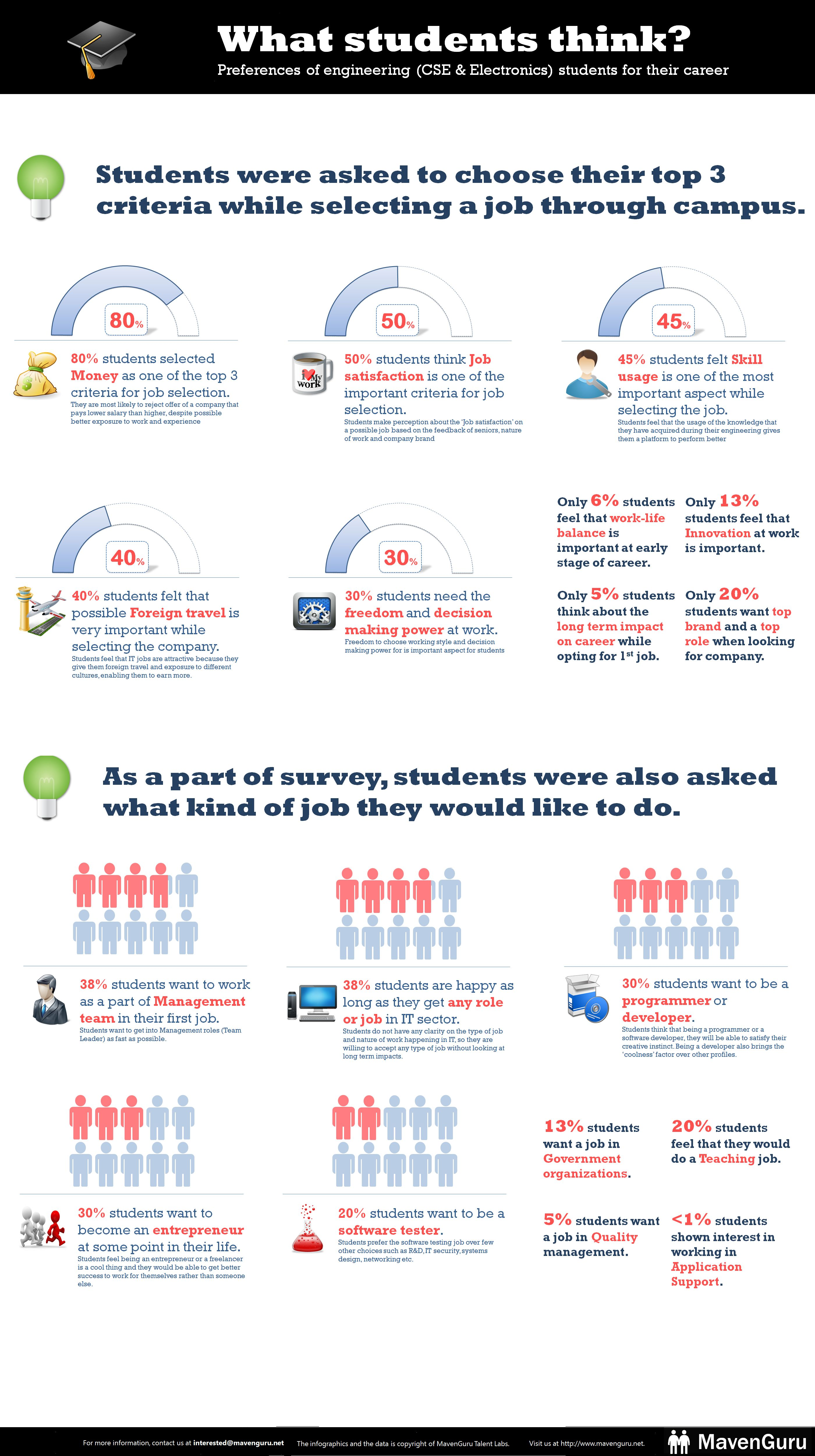 What Students Think   Infographic Images   Student