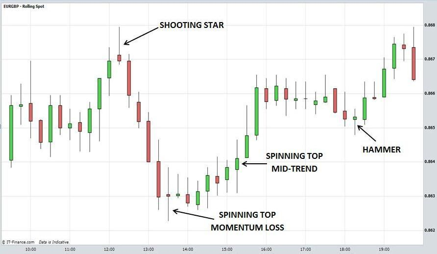 Candlestick Charts Explained More Candlestick Chart Wave Theory