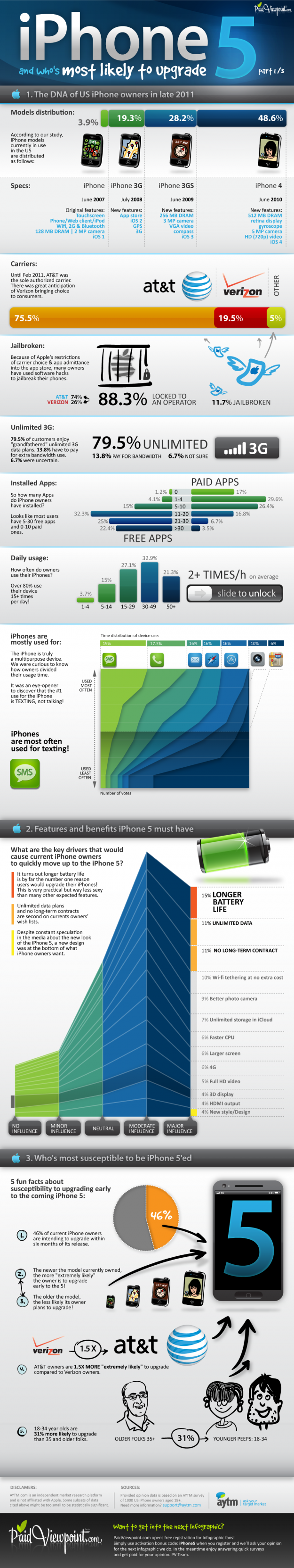 The much anticipated iPhone 5 is on the way.  The question I have for the millions of you out there that already have an iPhone is; Are you upgrading?  Weather you are on the fence, pissed that the 4s came out, or  you're diving head first into the apple iPhone 5 pool, this infographic will point you in the right direction.  What are you expecting to see out of the iPhone 5