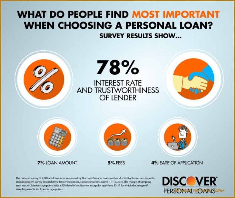 Easy Discover Student Loan Login In Usa
