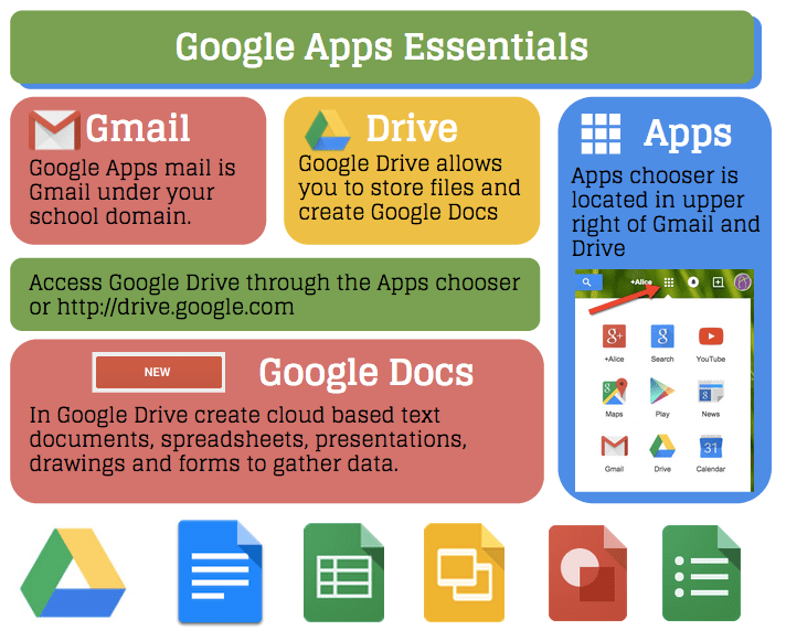 Essential Guide To Getting Started With Using Google Apps Please Feel Free To Utilize This Resource With Students An Teacher Tech Google Apps Google Education