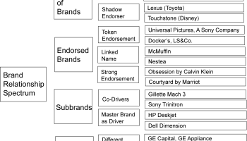 Brand Architecture Models