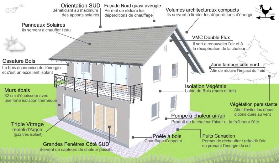 Plan Maison Bioclimatique  Brico    Construction