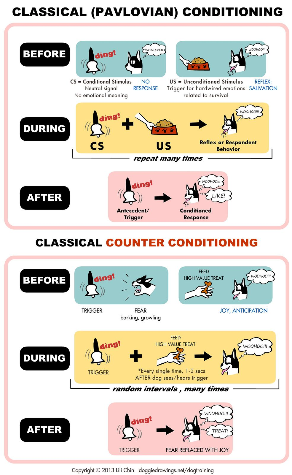 Classical Conditioning Counter Conditioning Pinterest