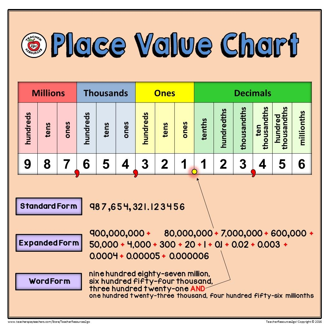 Place Value Basics Poster Reference And Practice Mat