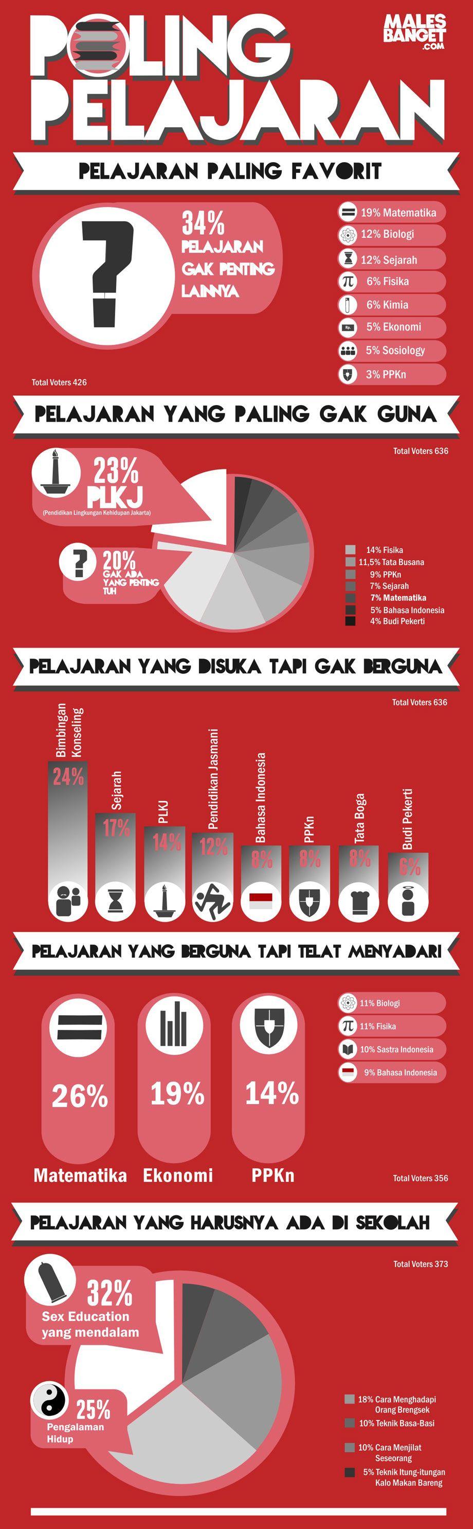 [Infographic] Pelajaran Sekolah Sekolah, Lucu, Tips mengajar