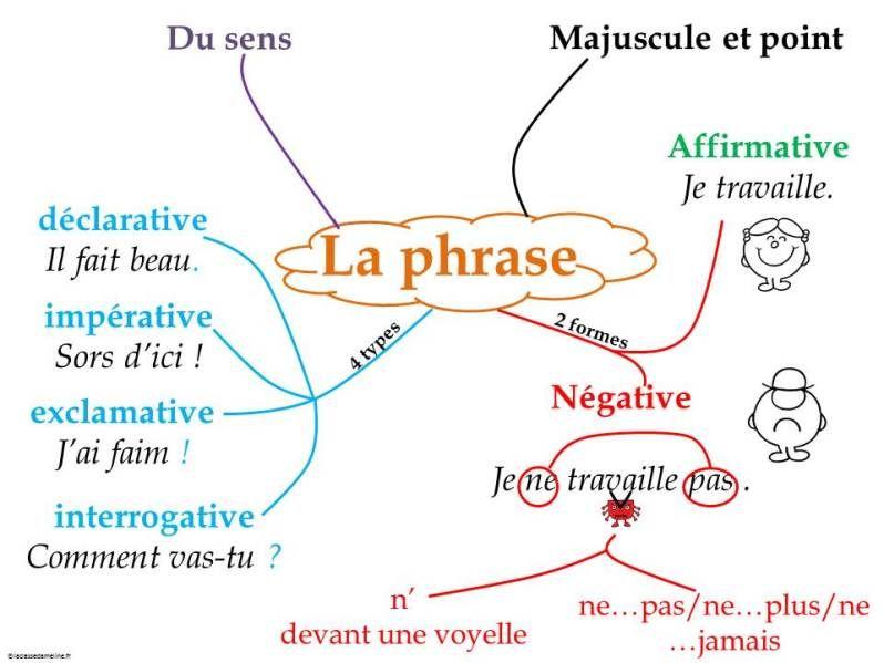 Phrase Types Et Formes Carte Mentale Heuristique Types De Phrases