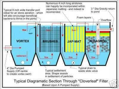 filter kolam 3 chamber - kolama