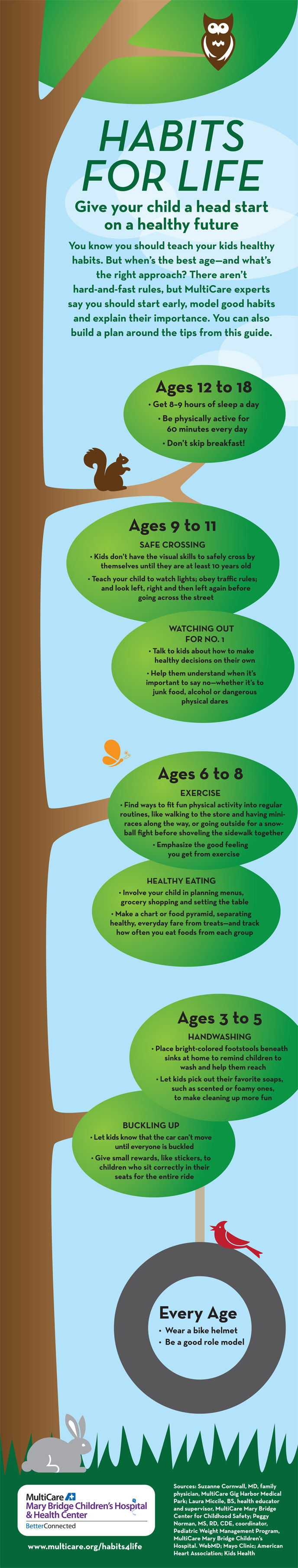 Give Your Child A Head Start On A Healthy Future Habits For Life Health Habits Kids Health Health Words