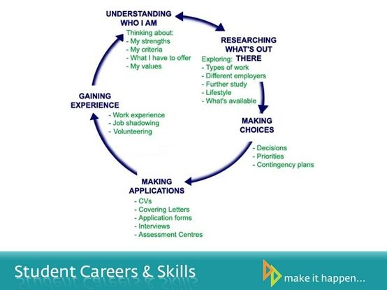 career development Career Services Pinterest Career - contingency plan example