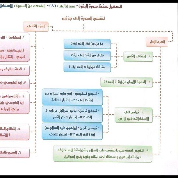 الخريطة الذهنية لسورة البقرة يوسف الخضر Google Search Islamic Quotes Quran Quran Tafseer Islam Facts