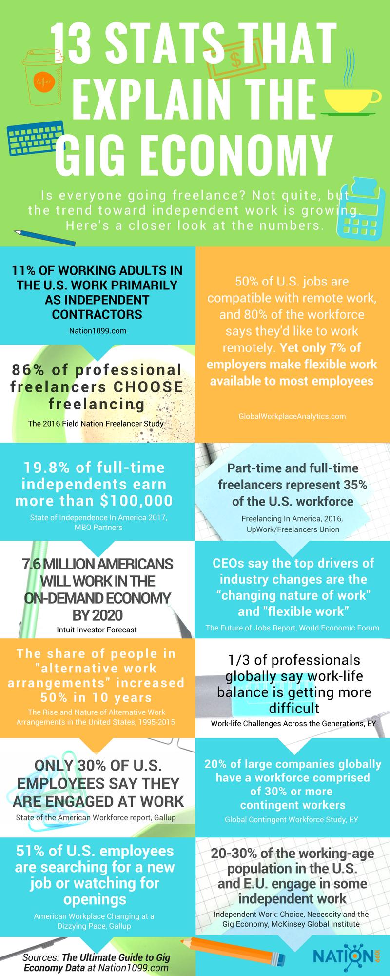 Gig Economy Data And Stats A Summary Of Every Freelance Survey Economy Infographic Sharing Economy Infographic Economy