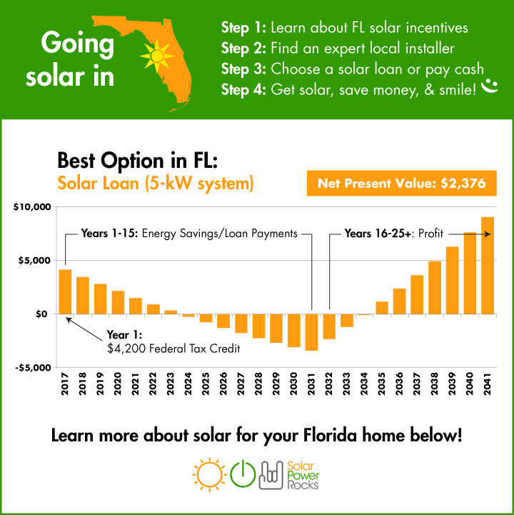 Florida Solar Power - If you want to know if solar makes sense for your home - your utility - your bill size - etc... this is the page for you