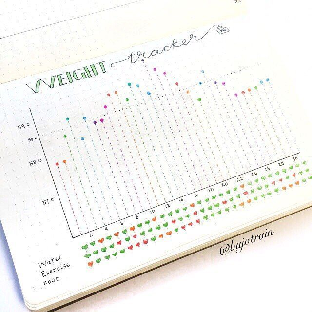 Bullet Journal Page Ideas for Tracking Health and Fitness Goals -  If you're looking to plan and kee...