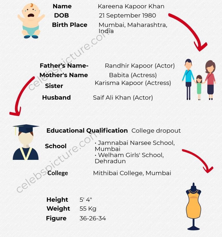 Kareena Kapoor Infographics Celebrity Biographies Mira Rajput Biography