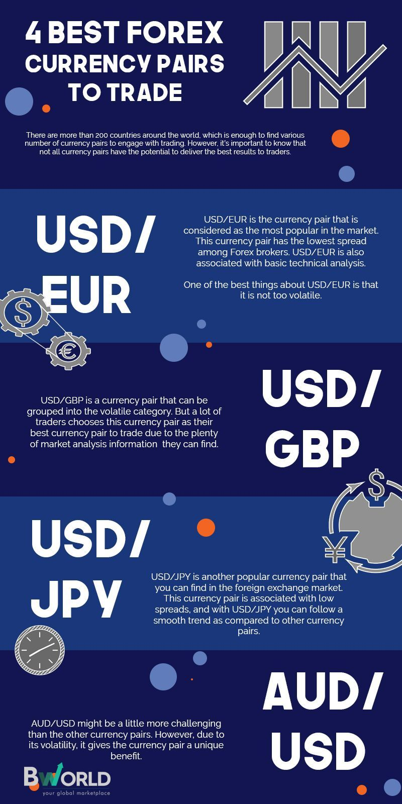 Are You Planning To Join The Trading Hype Here 4 Of Best Forex Currency Pairs Start With Bworld Infographic