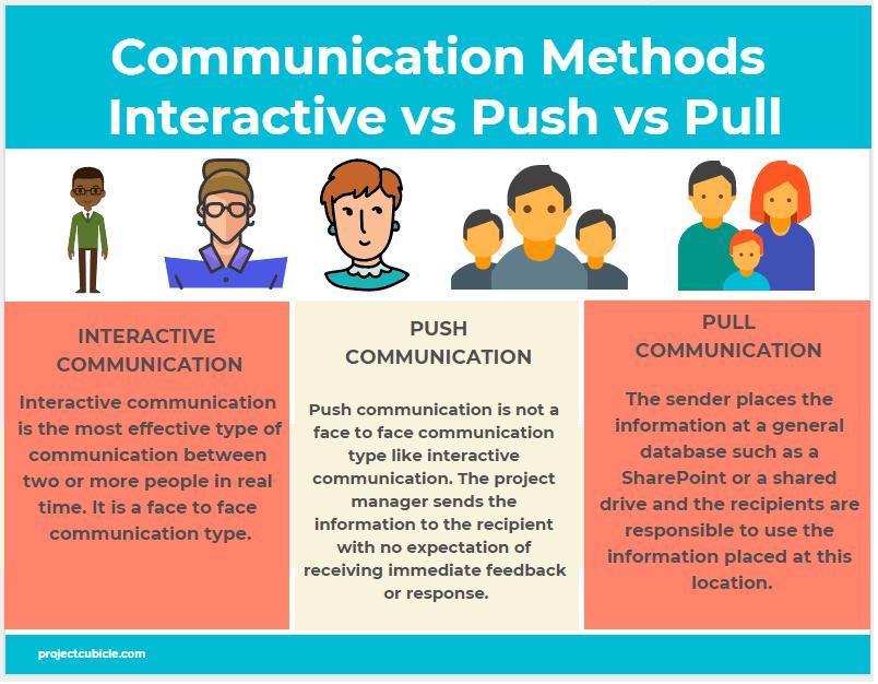 Interactive Communication Push Communication And Pull Communication Are The Co Communication Methods Workplace Communication Communication Skills Development