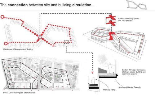 greatspaces: A diagram of @bjarkeingels group 8 House. We