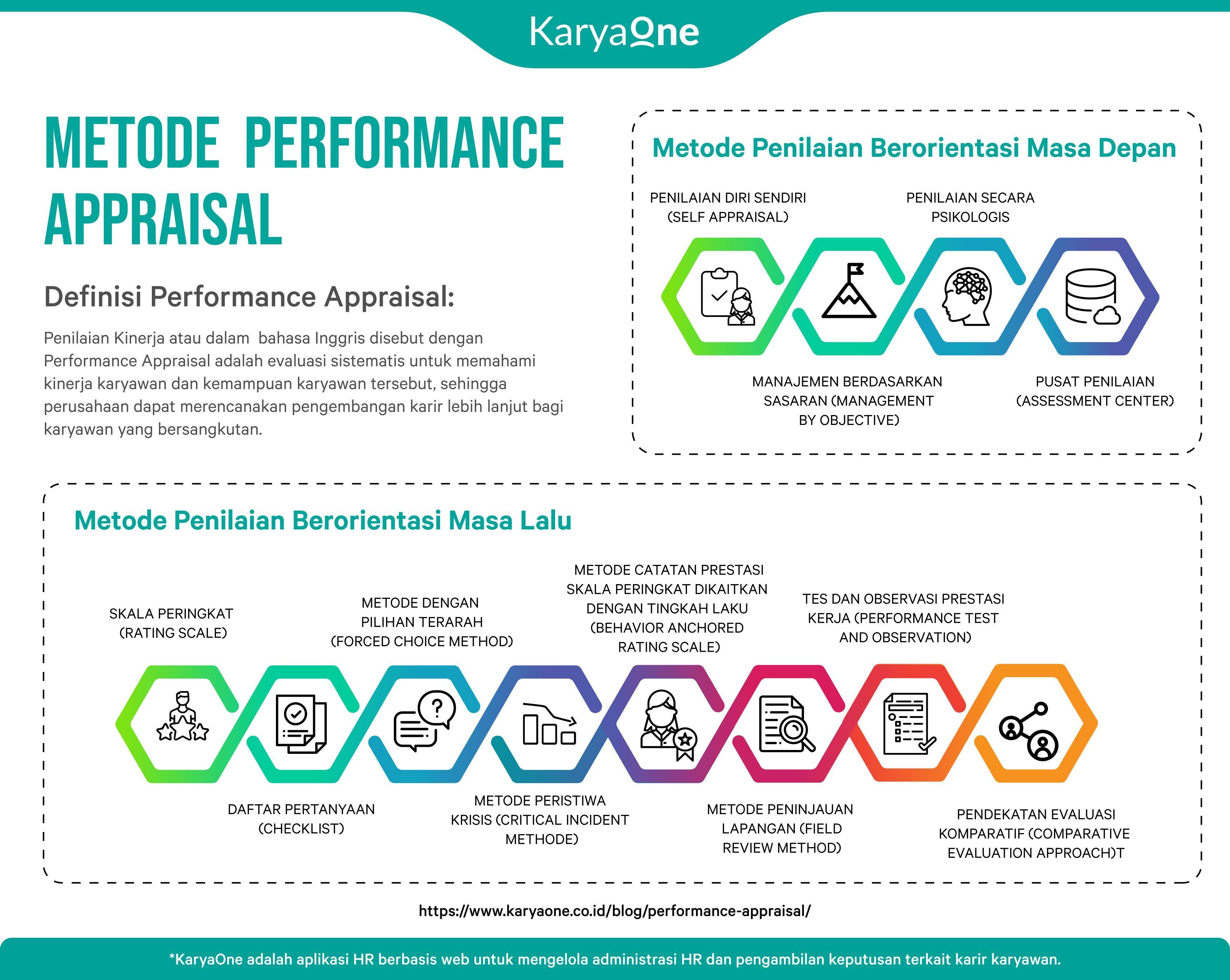 Metode Performance Appraisal Psikologi Teknik Tujuan
