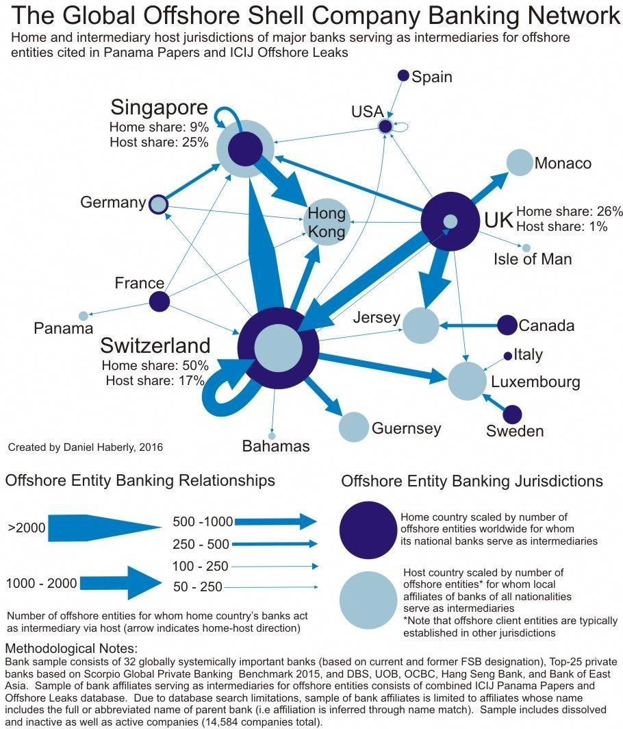Who Were The Biggest Banks And Multinationals Involved In Companies Found In The Panama Papers And The Icij Offshore Leaks Datab Banking Offshore Offshore Bank