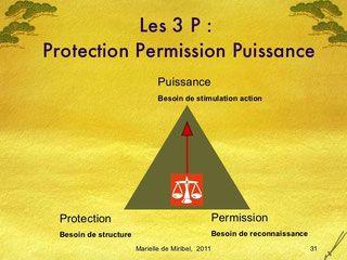 Le triangle des 3 P (Protection, permission, puissance ...
