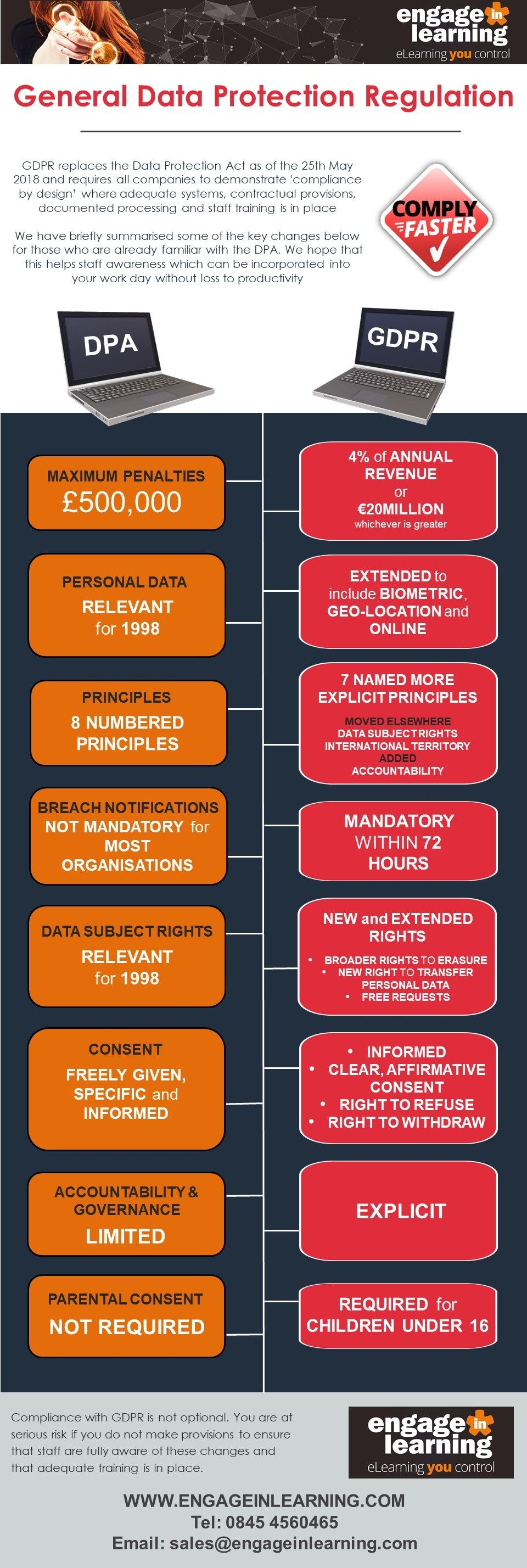 Some Key Differences Between The Data Protection Act And General Regulation Visit Us To See How We Can Ensure You Your Employees Are