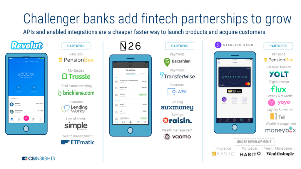 The Challenger Bank Playbook How Six Challenger Bank Startups Are Taking On Retail Banking Retail Banking Fintech Business Investment