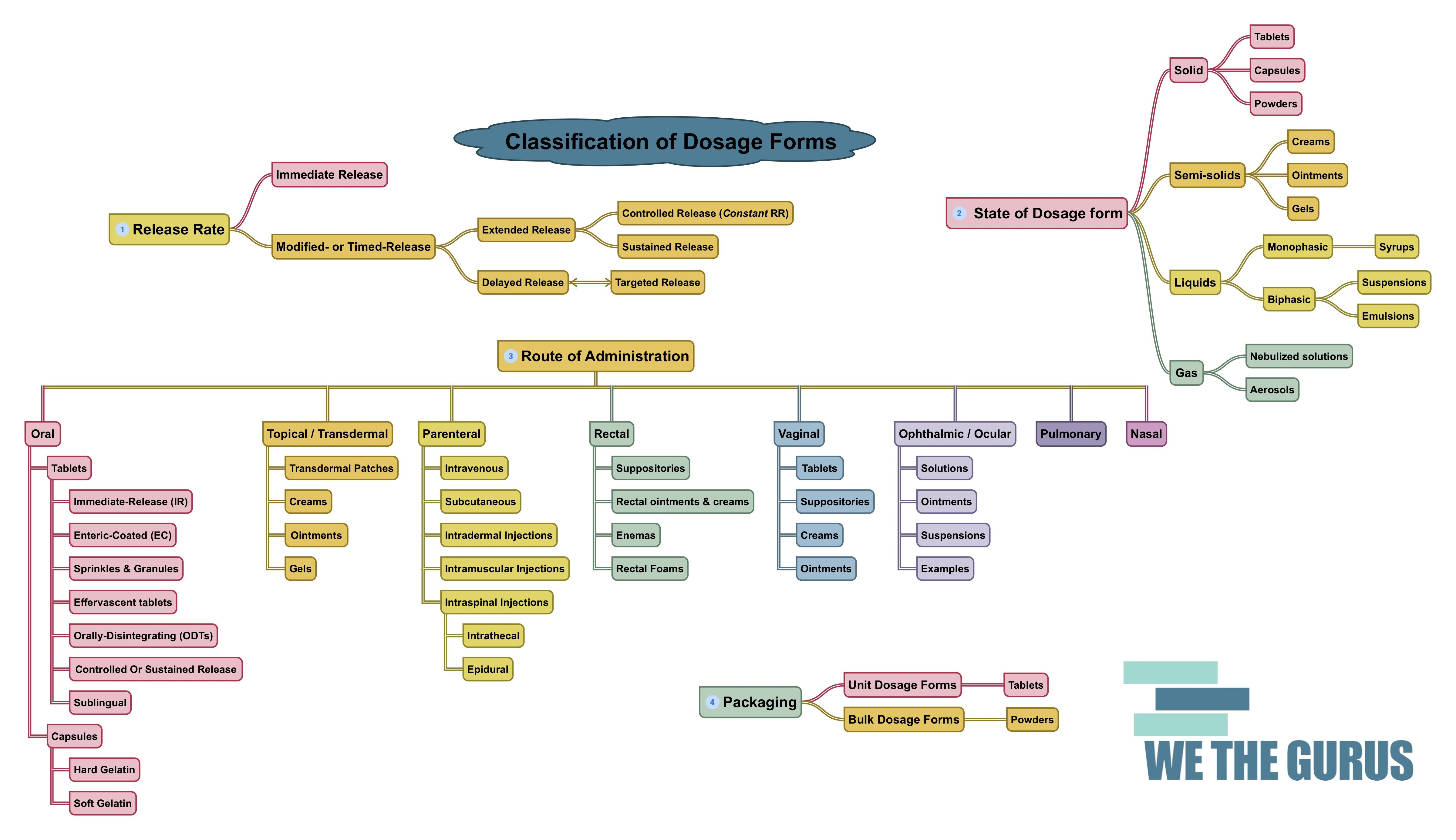 Mind Map Of Ways To Classify Dosage Forms Useful For Pharmacy